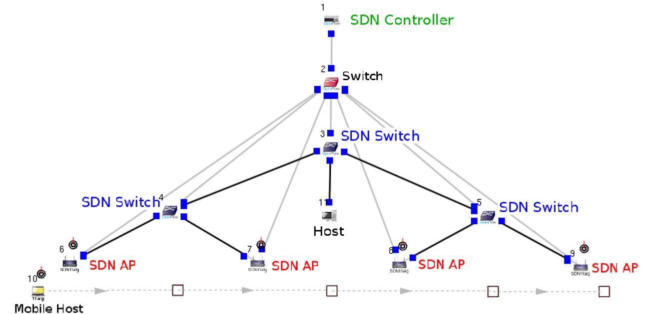 SDN_Wi-Fi_Infra