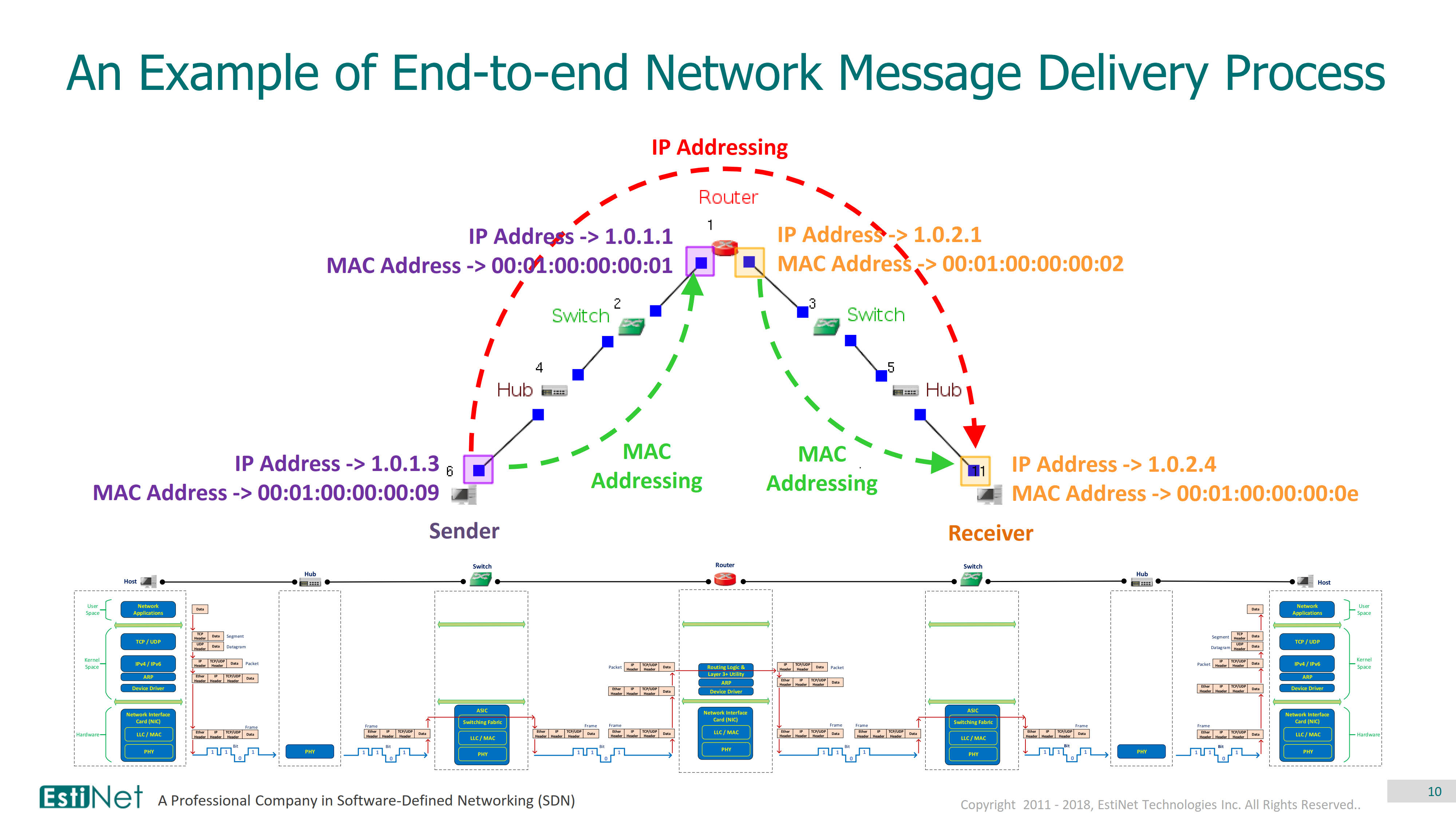Network Messages' Encapsulation, Addressing and End-to-end Delivery Process_10